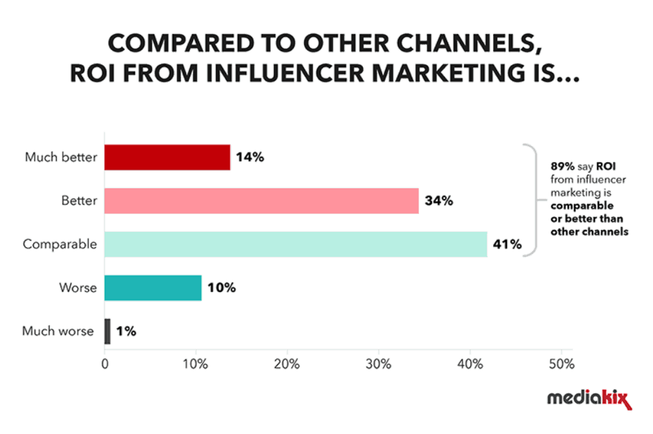 Influencer marketing ROI compared to other channels
