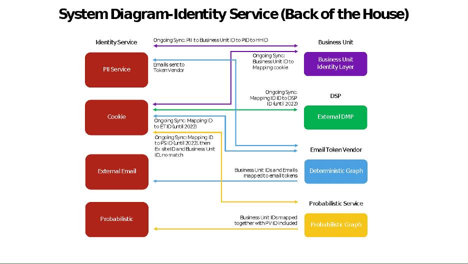 system diagram identity